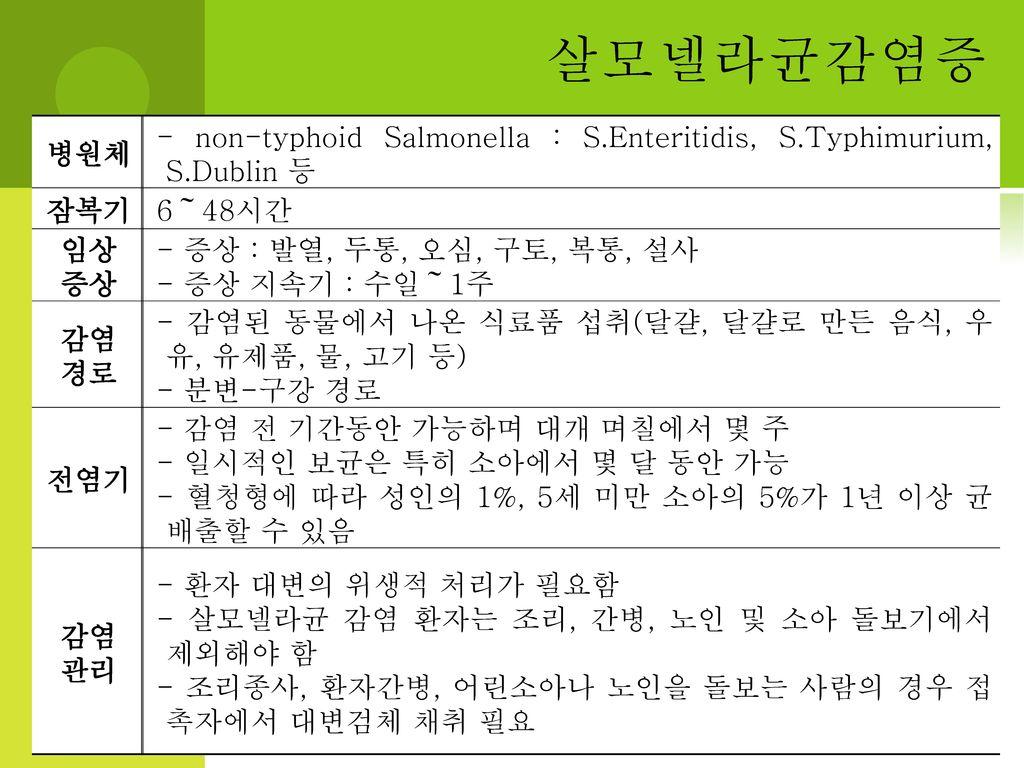살모넬라균감염증 병원체. - non-typhoid Salmonella : S.Enteritidis, S.Typhimurium, S.Dublin 등. 잠복기. 6~48시간. 임상.
