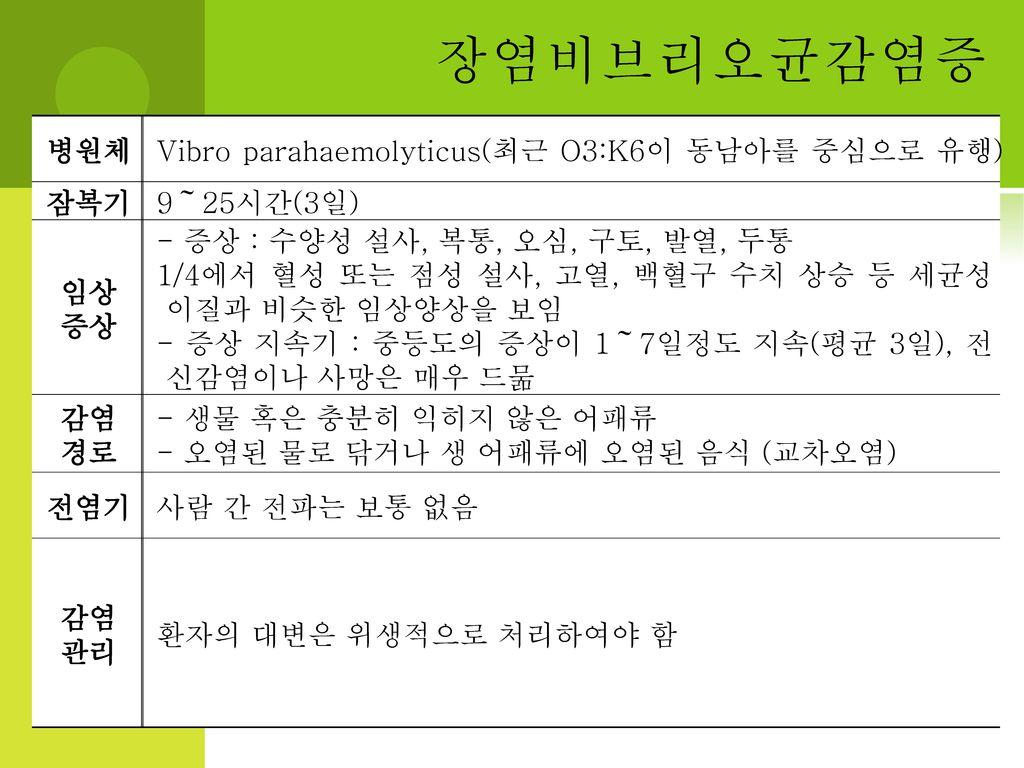 장염비브리오균감염증 병원체 Vibro parahaemolyticus(최근 O3:K6이 동남아를 중심으로 유행) 잠복기