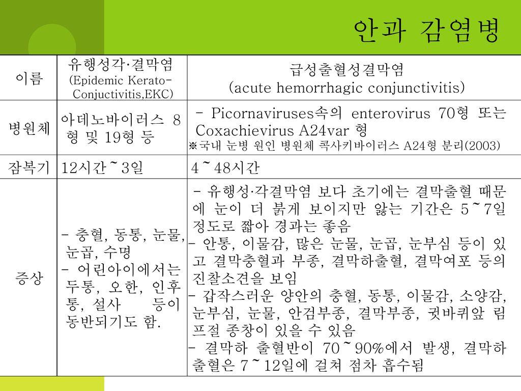 안과 감염병 이름 유행성각·결막염 급성출혈성결막염 (acute hemorrhagic conjunctivitis) 병원체