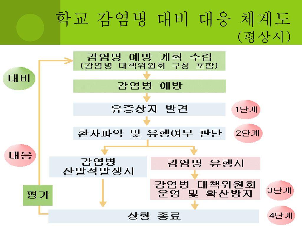 학교 감염병 대비 대응 체계도 (평상시)