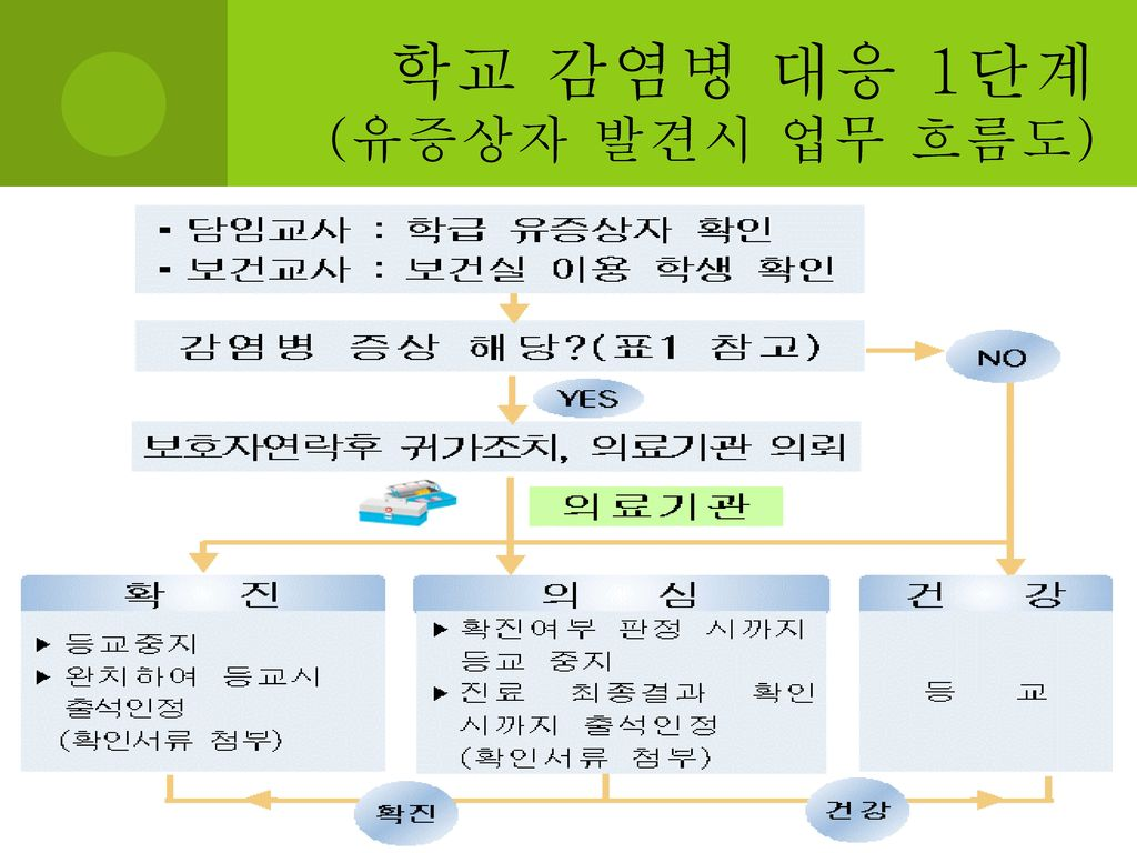 학교 감염병 대응 1단계 (유증상자 발견시 업무 흐름도)