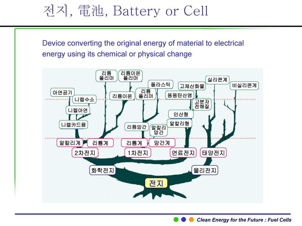 전지, 電池, Battery or Cell Device converting the original energy of material to electrical energy using its chemical or physical change.
