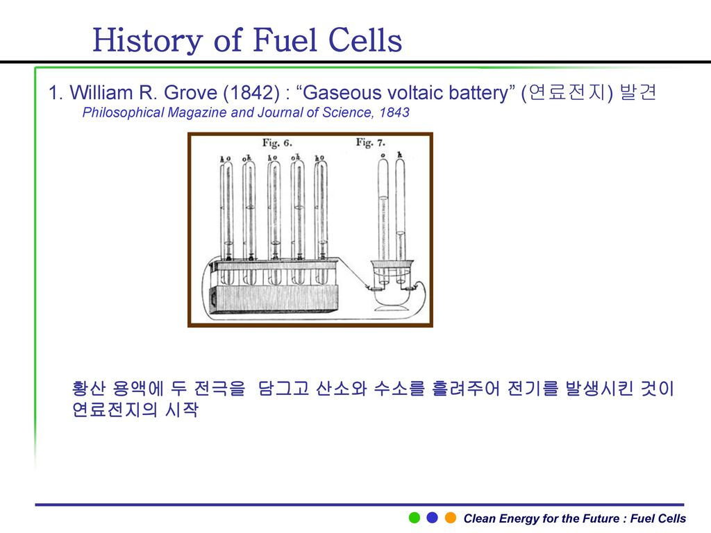 History of Fuel Cells 1. William R. Grove (1842) : Gaseous voltaic battery (연료전지) 발견. Philosophical Magazine and Journal of Science,