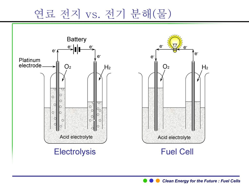 연료 전지 vs. 전기 분해(물) Electrolysis Fuel Cell Battery O2 H2 O2 H2 Platinum
