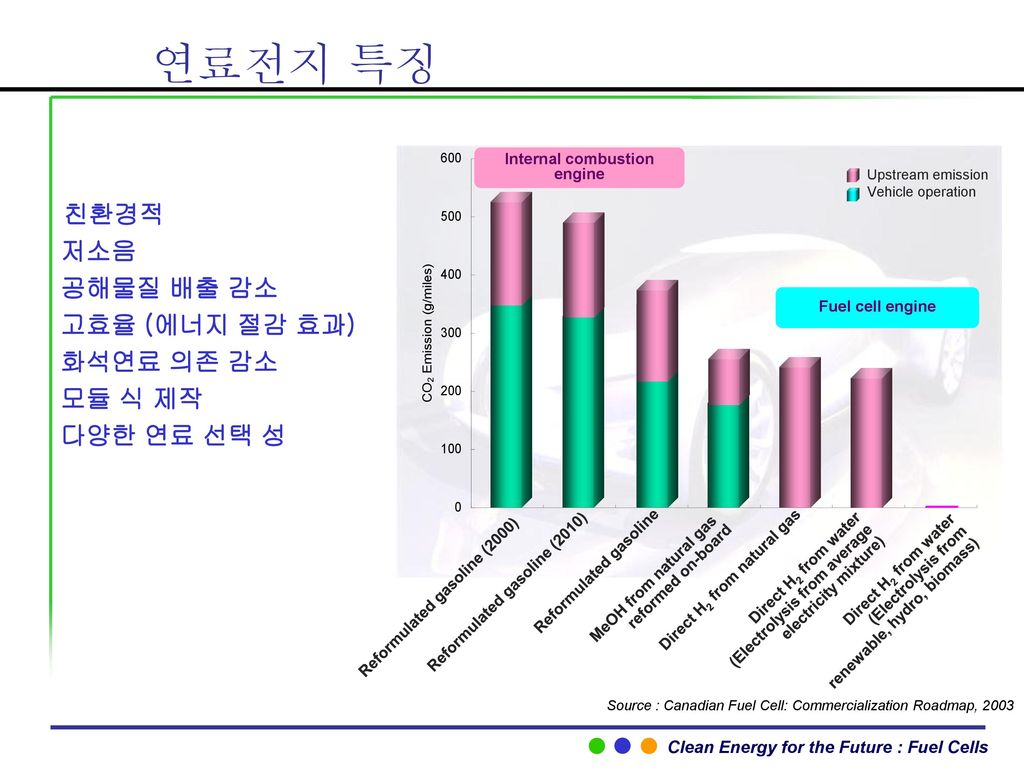 Ppt download for Commercialization roadmap