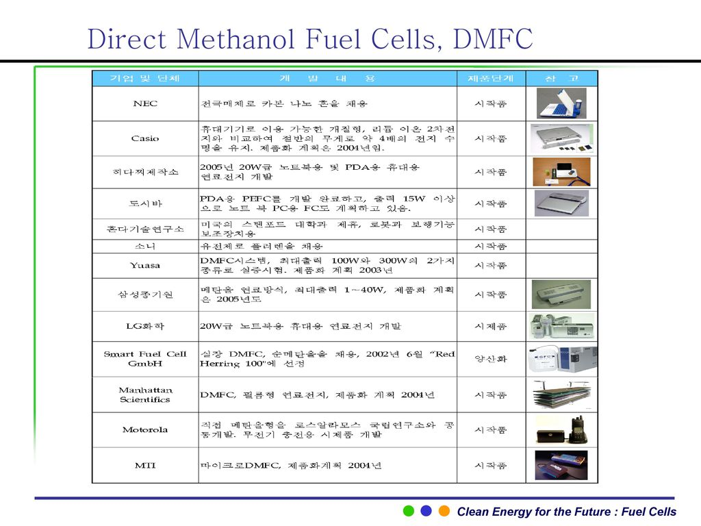 Direct Methanol Fuel Cells, DMFC