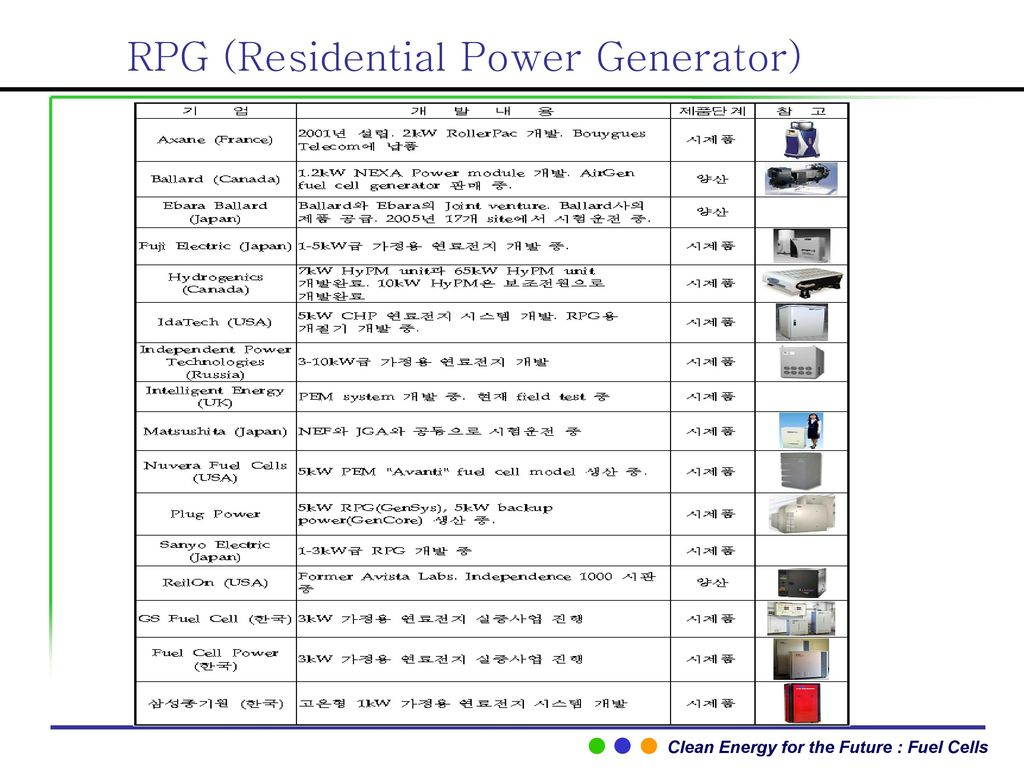 RPG (Residential Power Generator)