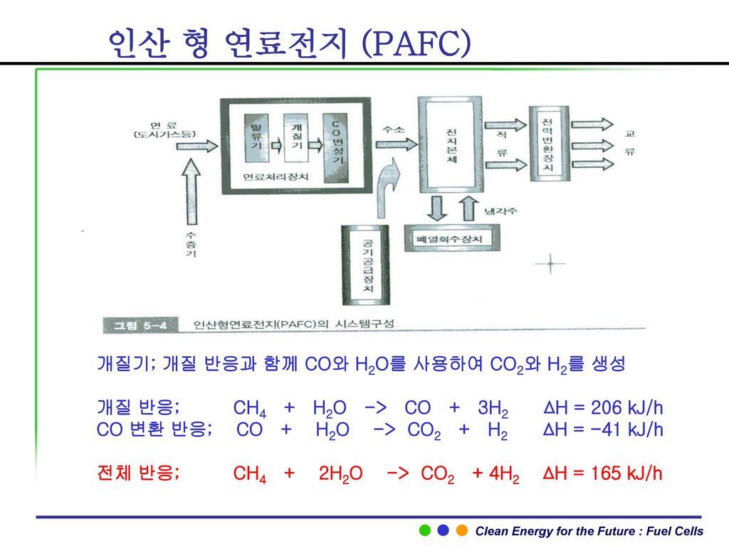 신재생에너지 개론 연료전지 곽 이 구 Ppt Download