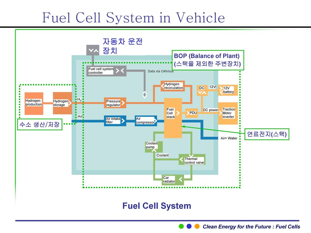 Fuel Cell System in Vehicle