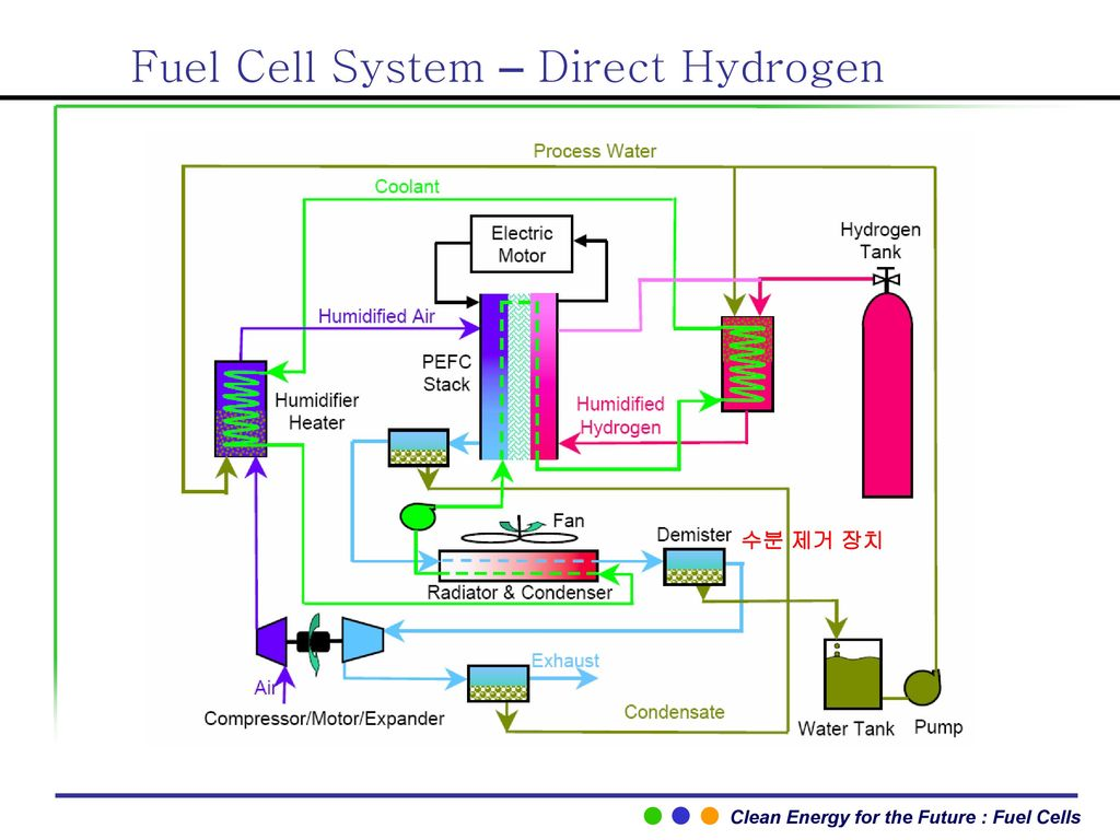 Fuel Cell System – Direct Hydrogen