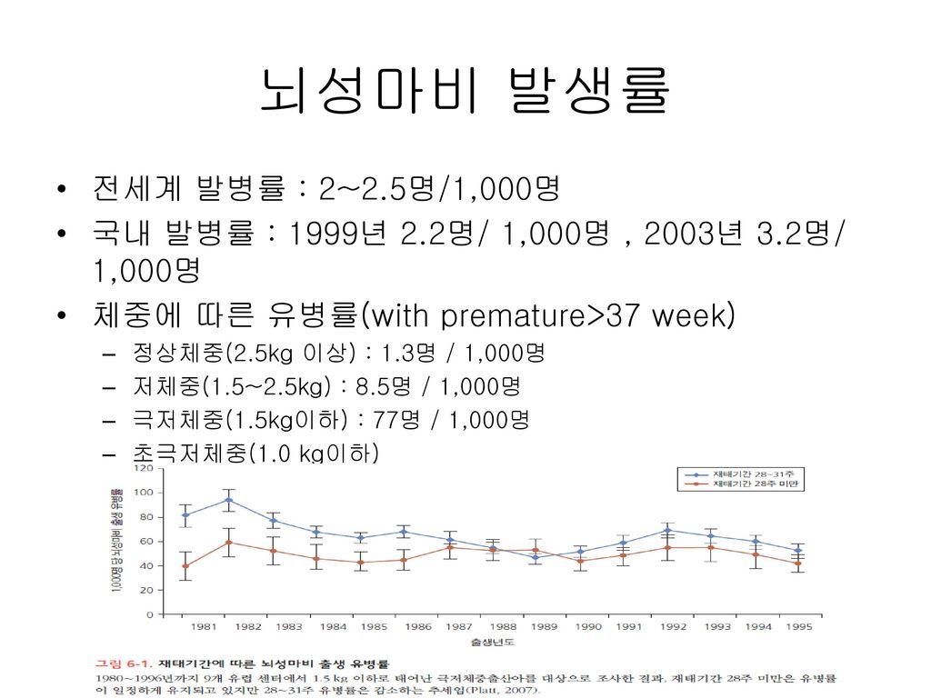 뇌성마비 발생률 전세계 발병률 : 2~2.5명/1,000명. 국내 발병률 : 1999년 2.2명/ 1,000명 , 2003년 3.2명/ 1,000명. 체중에 따른 유병률(with premature>37 week)
