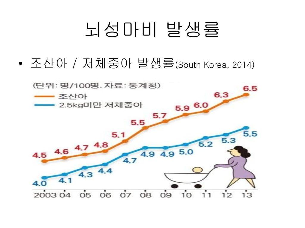 뇌성마비 발생률 조산아 / 저체중아 발생률(South Korea, 2014)
