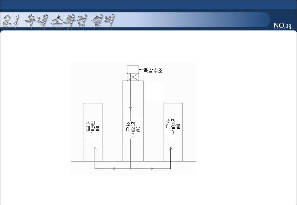 2.1 옥내 소화전 설비