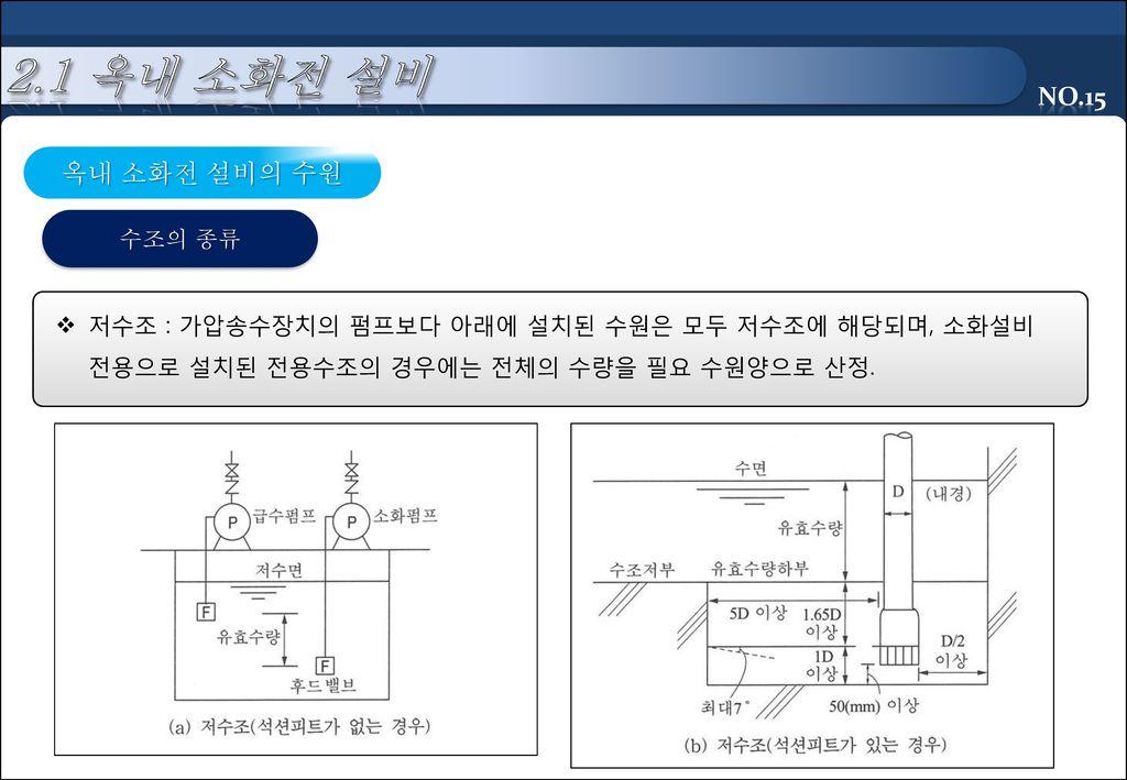 2.1 옥내 소화전 설비 옥내 소화전 설비의 수원 수조의 종류