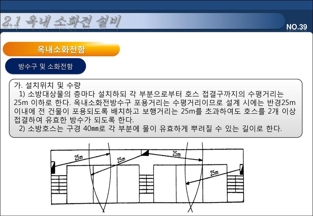 옥내소화전함 2.1 옥내 소화전 설비 가. 설치위치 및 수량