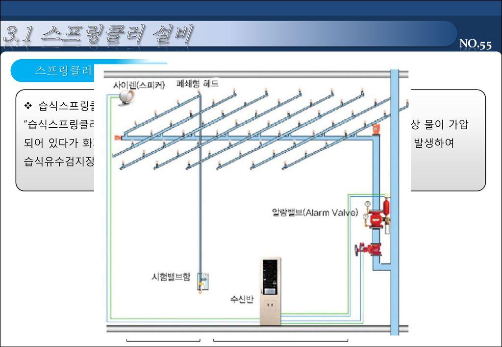 3.1 스프링클러 설비 스프링클러 설비 종류 습식스프링클러설비(Wet Pipe Sprinkler System)