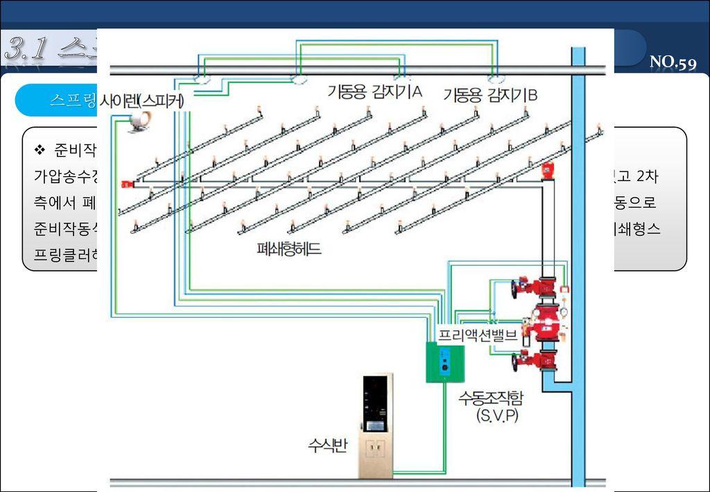3.1 스프링클러 설비 스프링클러 설비 종류 준비작동식 스프링클러설비(Pre-Action Sprinkler System)