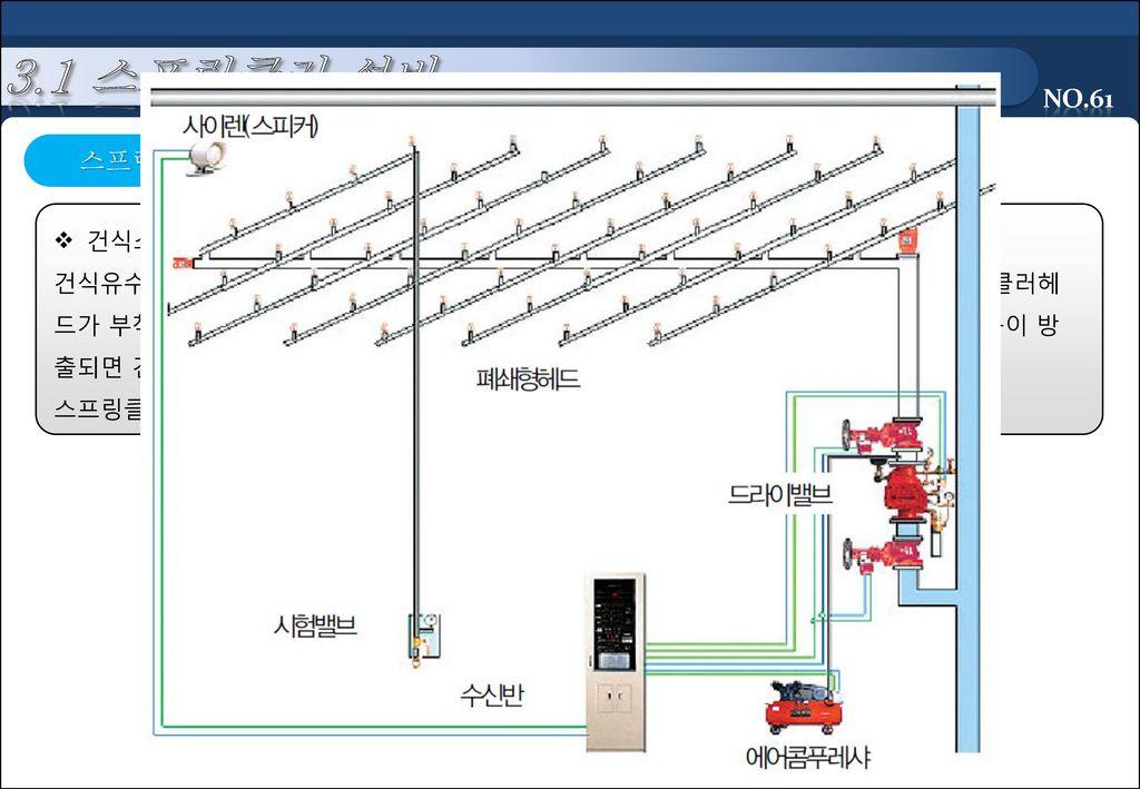 3.1 스프링클러 설비 스프링클러 설비 종류 건식스프링클러설비(Dry Pipe System)