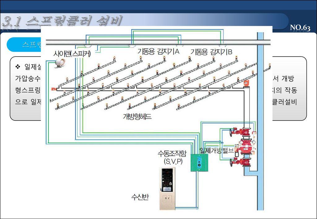 3.1 스프링클러 설비 스프링클러 설비 종류 일제살수식스프링클러설비(Deluge Sprinkler System)