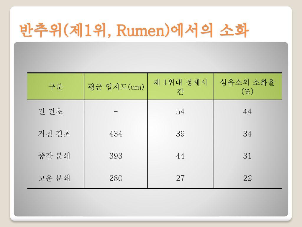 반추위(제1위, Rumen)에서의 소화 구분 평균 입자도(um) 제 1위내 정체시간 섬유소의 소화율(%) 긴 건초 - 54