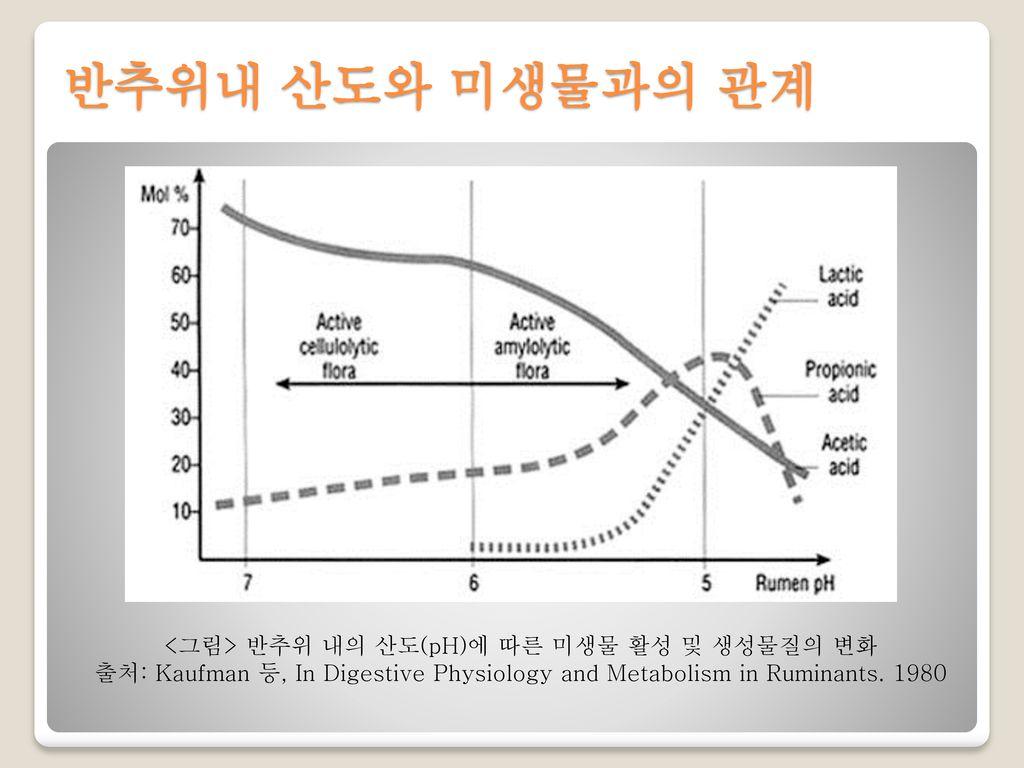 <그림> 반추위 내의 산도(pH)에 따른 미생물 활성 및 생성물질의 변화