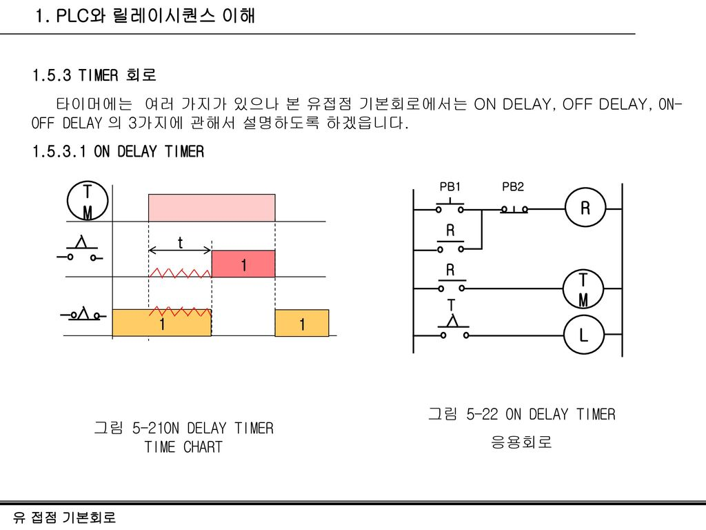 그림 5-21ON DELAY TIMER TIME CHART