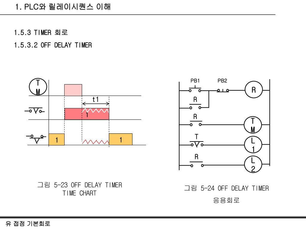그림 5-23 OFF DELAY TIMER TIME CHART