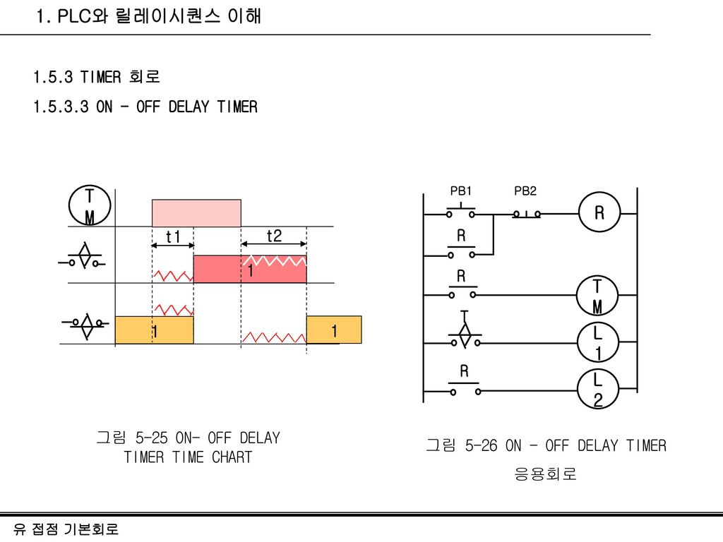 그림 5-25 ON- OFF DELAY TIMER TIME CHART