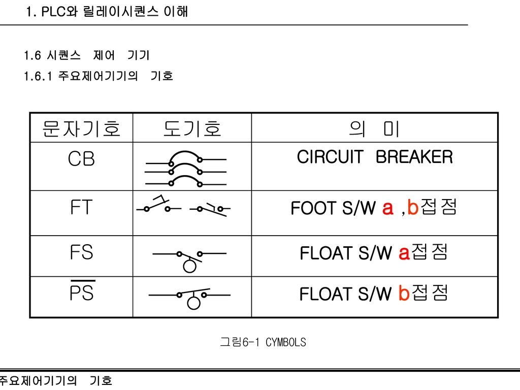 FT PS FS CB 의 미 도기호 문자기호 CIRCUIT BREAKER FOOT S/W a ,b접점 FLOAT S/W a접점
