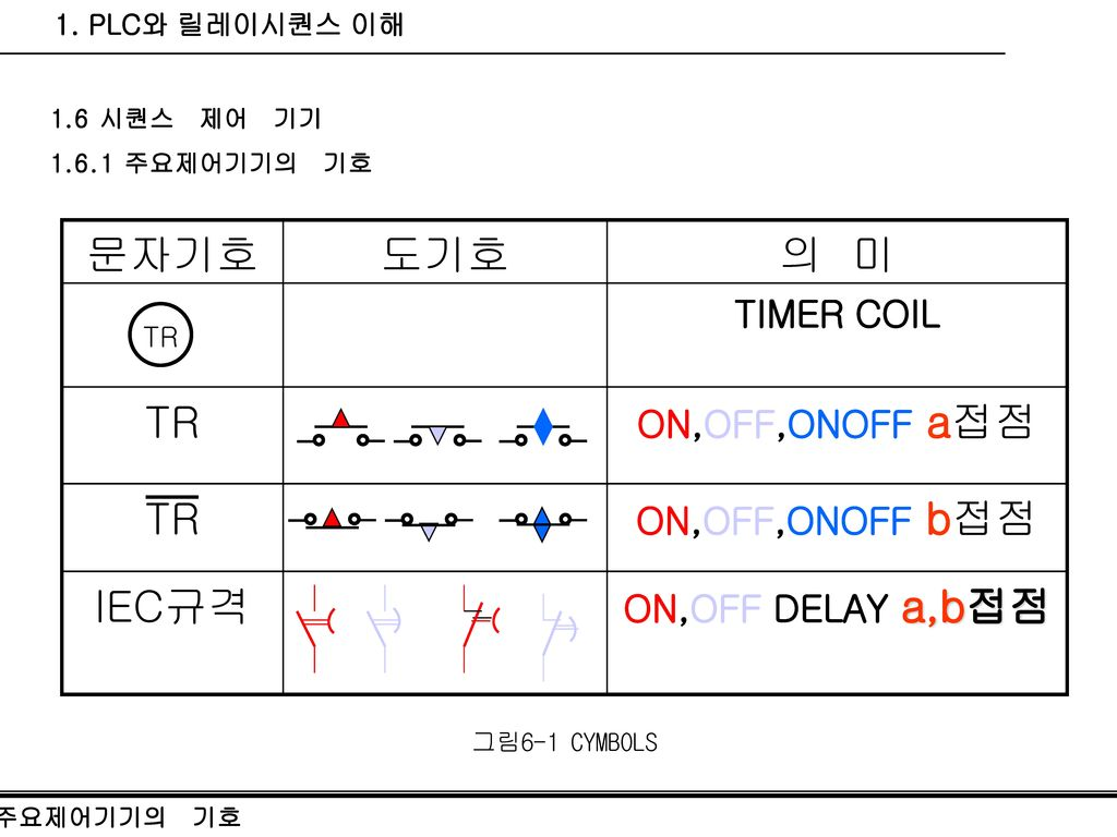 TR IEC규격 의 미 도기호 문자기호 TIMER COIL ON,OFF,ONOFF a접점 ON,OFF,ONOFF b접점