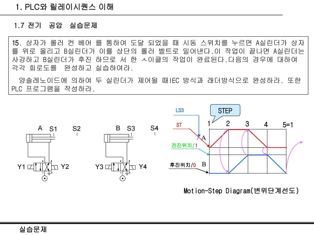 Motion-Step Diagram(변위단계선도)
