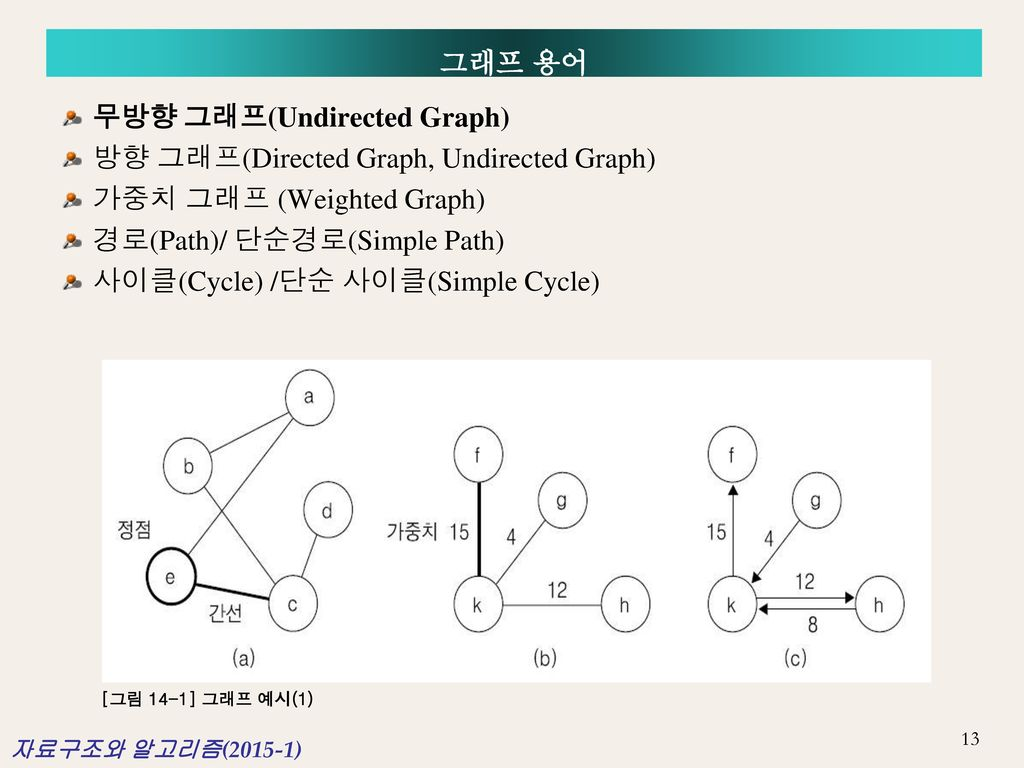 무방향 그래프(Undirected Graph) 방향 그래프(Directed Graph, Undirected Graph)