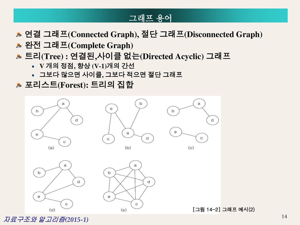 연결 그래프(Connected Graph), 절단 그래프(Disconnected Graph)