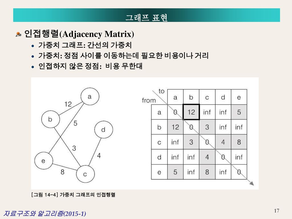 인접행렬(Adjacency Matrix)