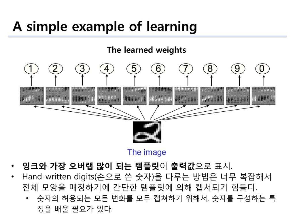 Machine Learning Basics — Part 2 — Concept of neural ...