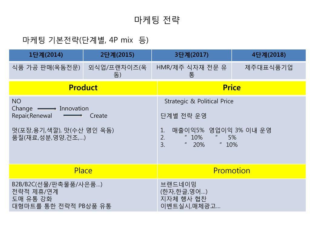 마케팅 전략 마케팅 기본전략(단계별, 4P mix 등) Product Price Place Promotion 1단계(2014)