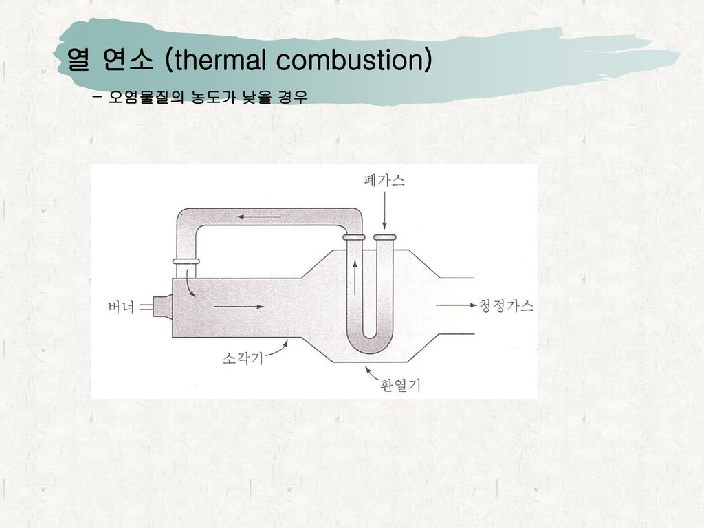 열 연소 (thermal combustion)