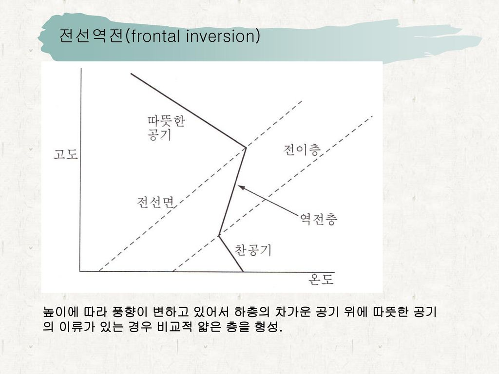 전선역전(frontal inversion)