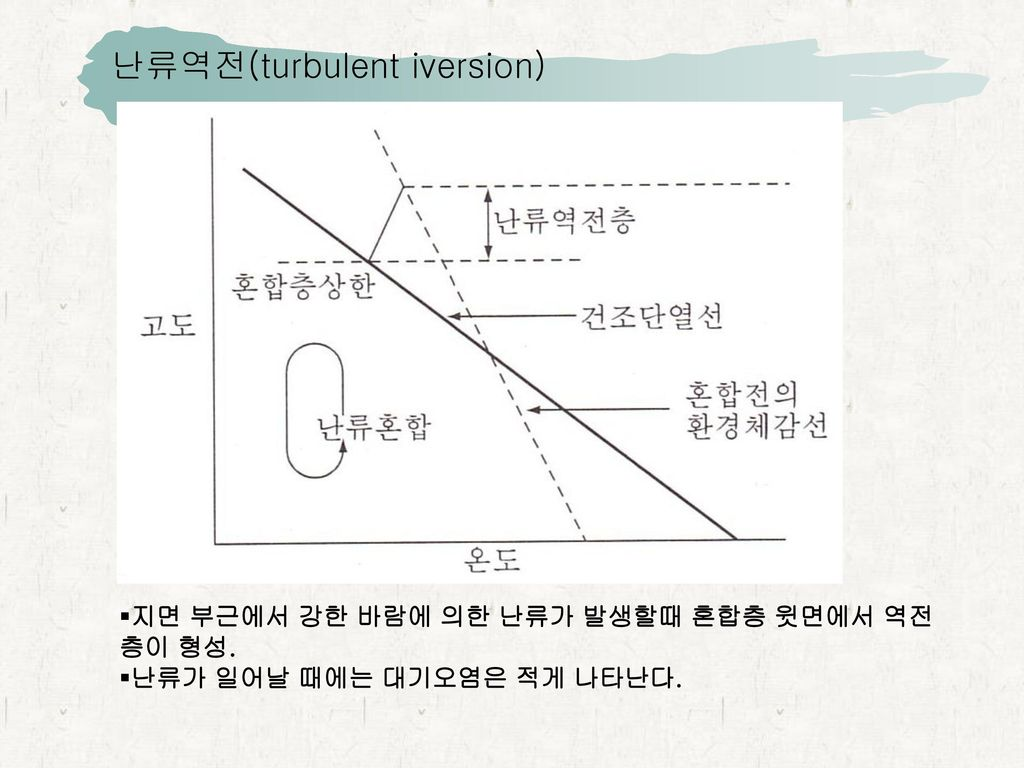 난류역전(turbulent iversion)