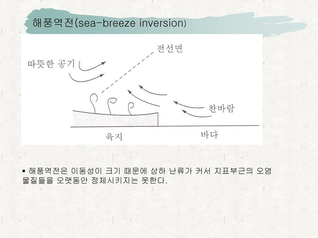 해풍역전(sea-breeze inversion)