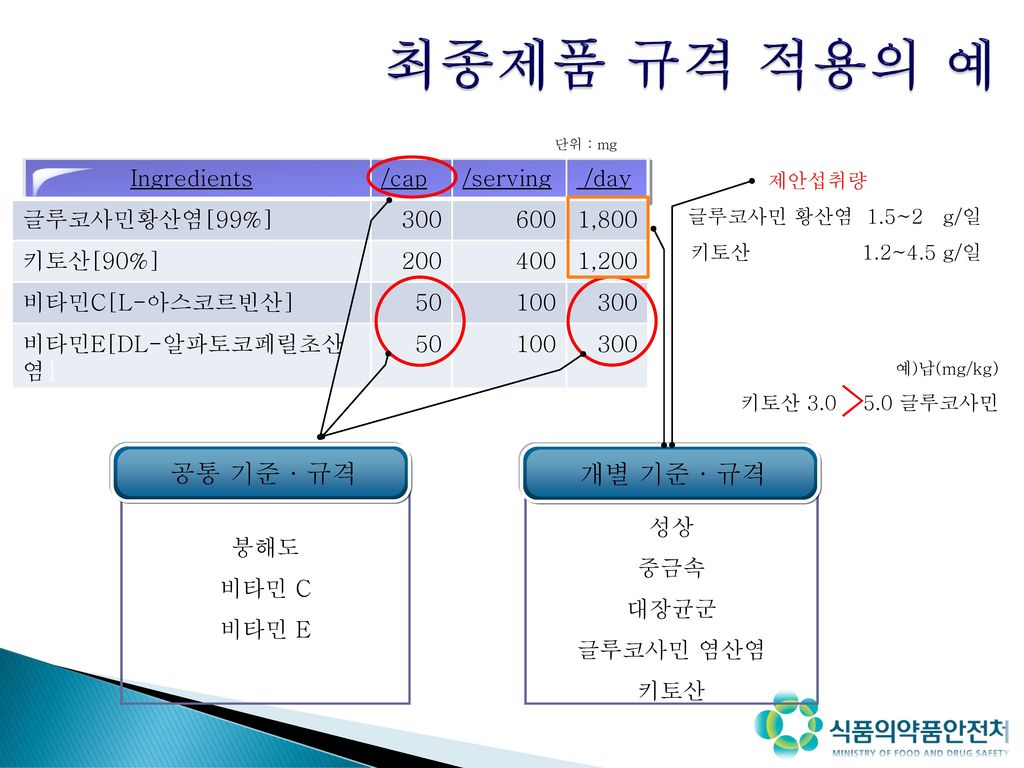 최종제품 규격 적용의 예 > 공통 기준 · 규격 개별 기준 · 규격 Ingredients /cap /serving