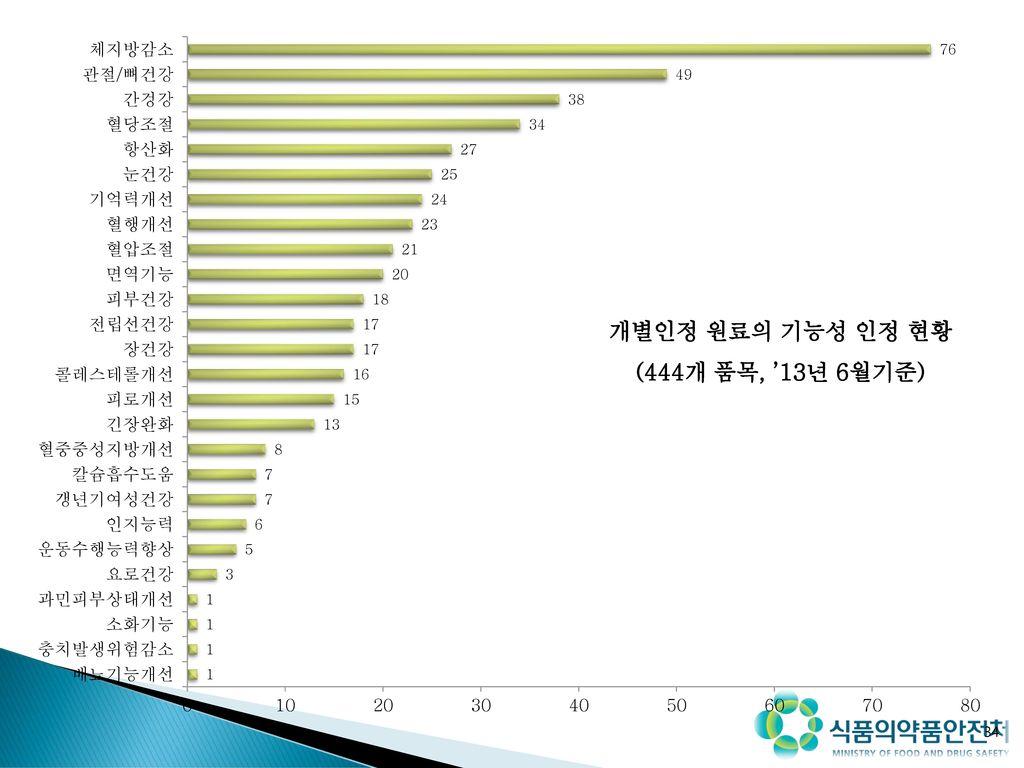 개별인정 원료의 기능성 인정 현황 (444개 품목, '13년 6월기준)