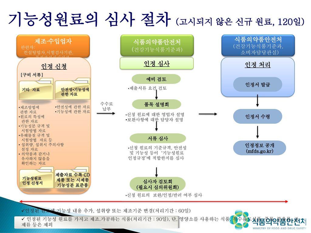 기능성원료의 심사 절차 (고시되지 않은 신규 원료, 120일)