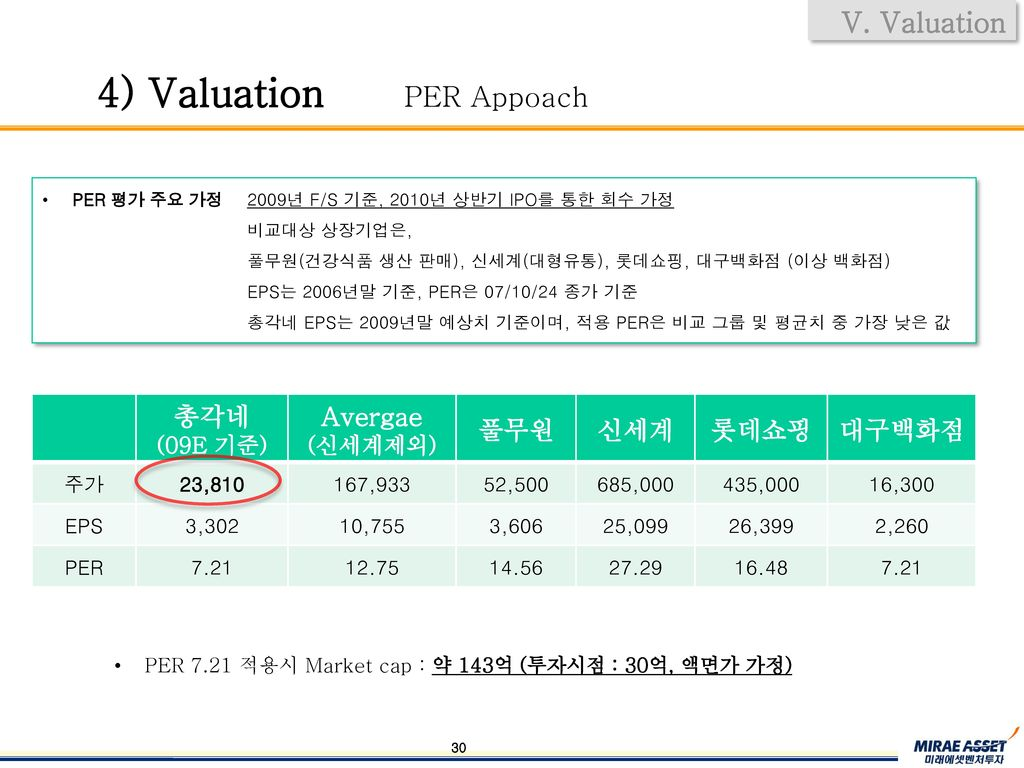 4) Valuation PER Appoach