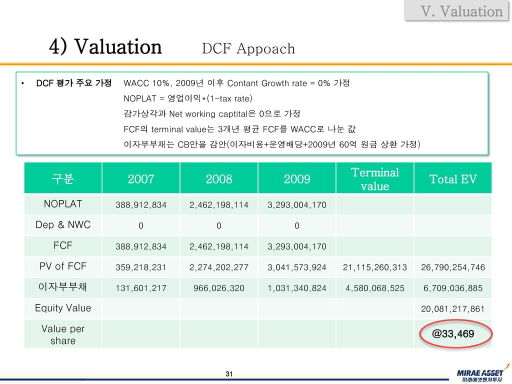 4) Valuation DCF Appoach