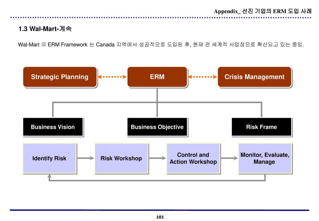 Control and Action Workshop Monitor, Evaluate, Manage