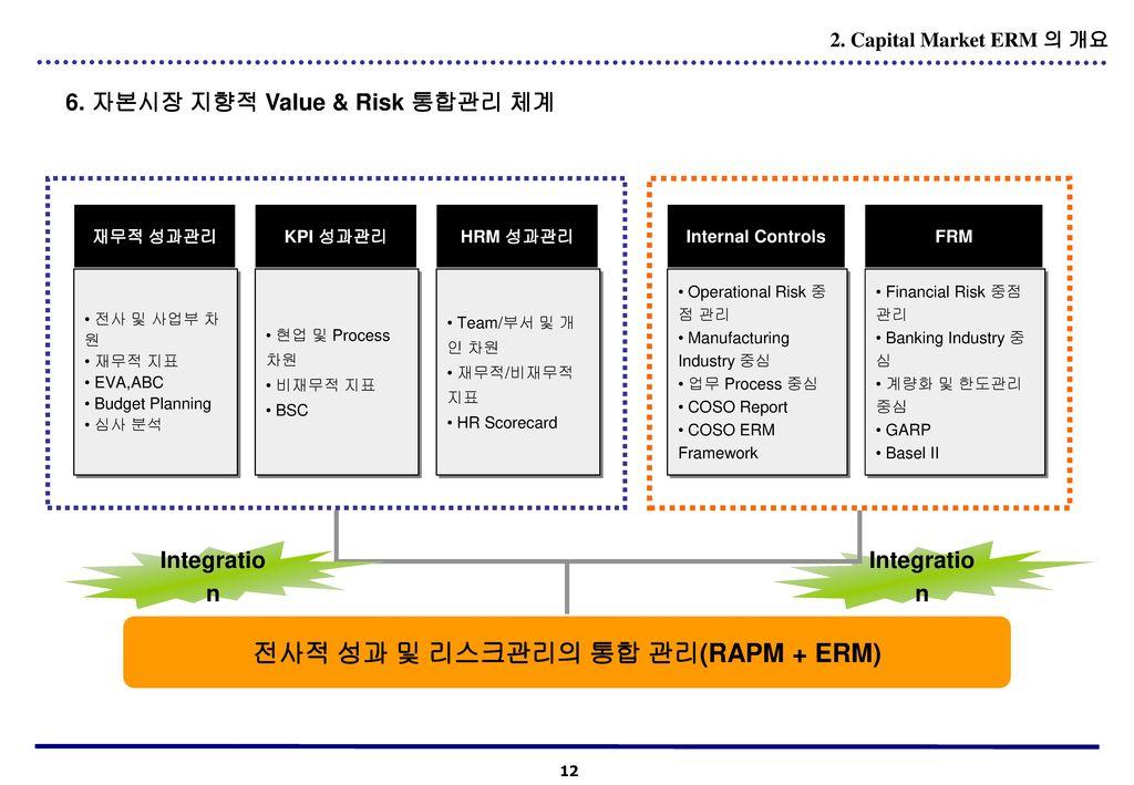 전사적 성과 및 리스크관리의 통합 관리(RAPM + ERM)