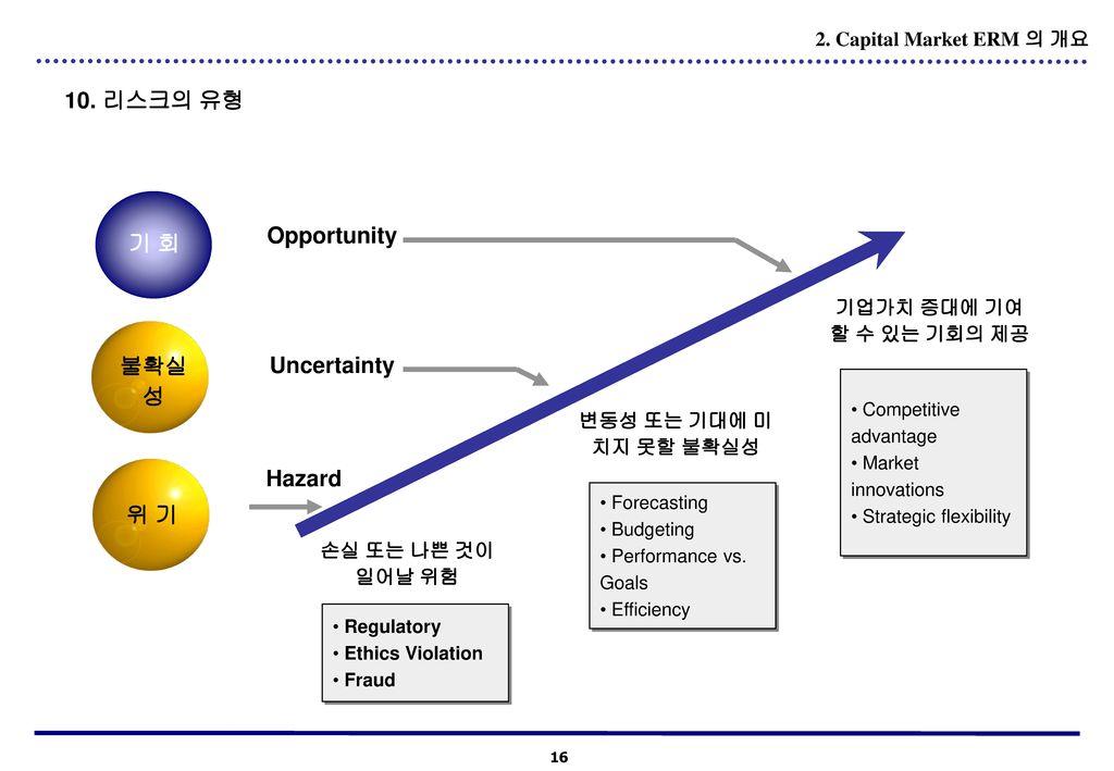 Opportunity 기 회 Uncertainty 불확실성 Hazard 위 기