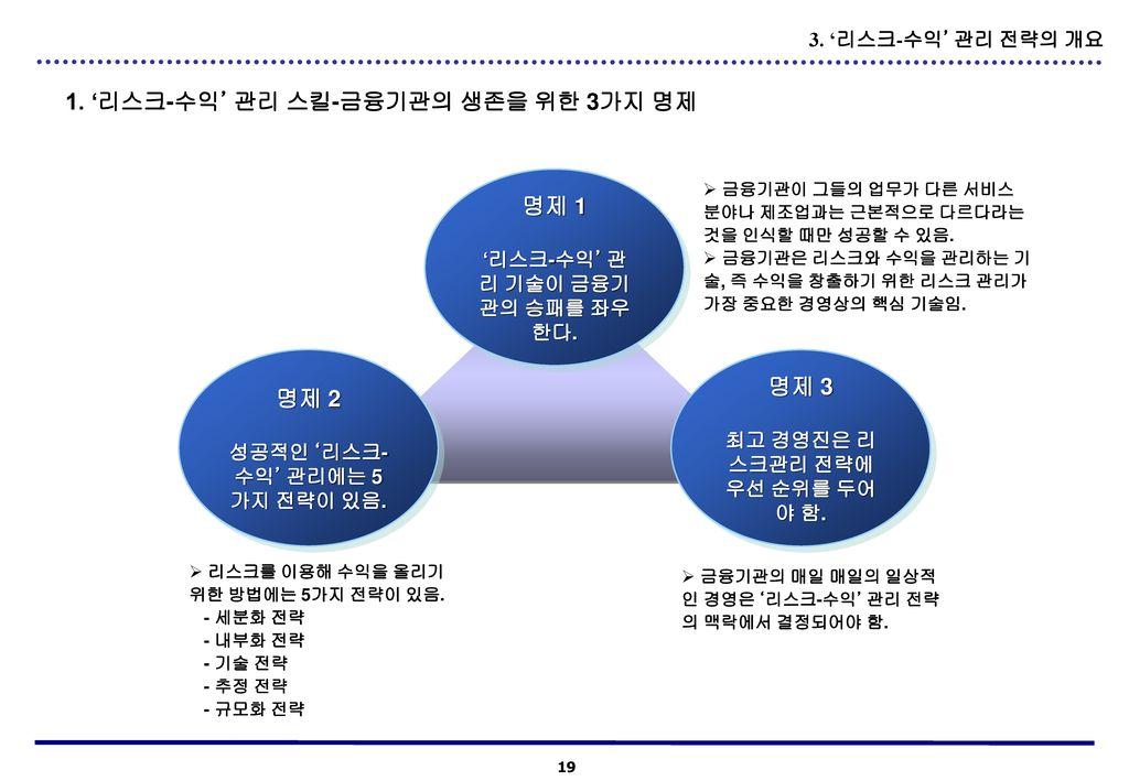 1. '리스크-수익' 관리 스킬-금융기관의 생존을 위한 3가지 명제