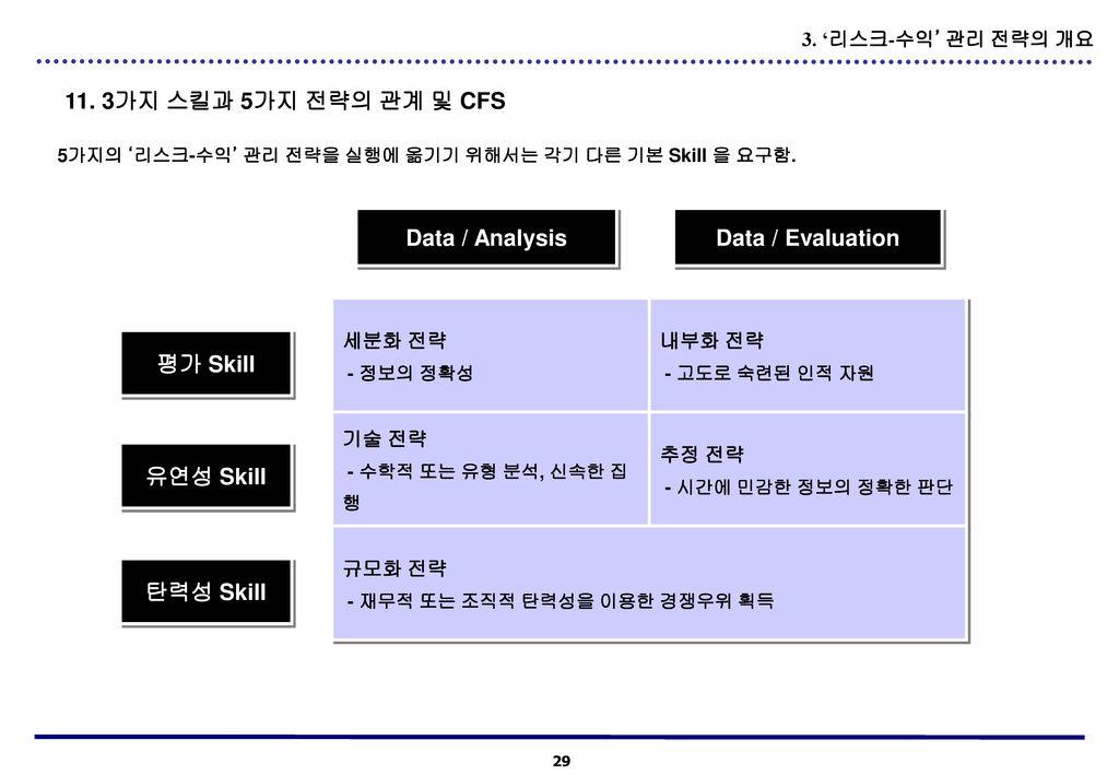 Data / Analysis Data / Evaluation 평가 Skill 유연성 Skill 탄력성 Skill
